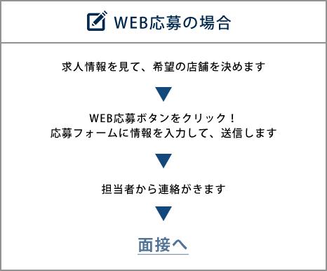 WEB応募方法
